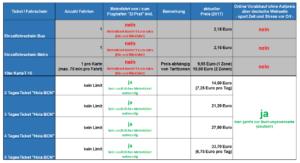 Tabelle Fahrkarten Preise Barcelona Metro